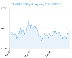 120 day JPY AUD Chart