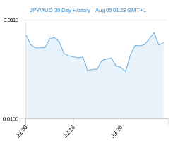JPY AUD chart - 30 day