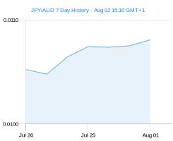 JPY AUD chart - 7 day