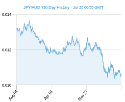 JPY AUD chart - 2 year