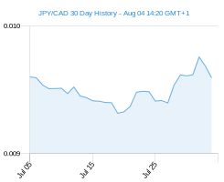 JPY CAD chart - 30 day