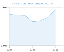 JPY CAD chart - 7 day