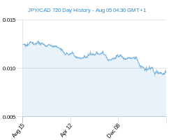 JPY CAD chart - 2 year