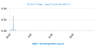 Yen japonais - Peso chilien Intraday Chart