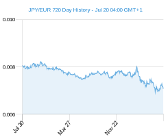 JPY EUR chart - 2 year