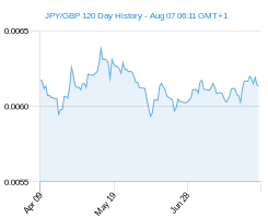 120 day JPY GBP Chart