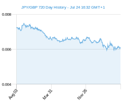 JPY GBP chart - 2 year