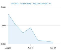 7 day c1 HKD Chart