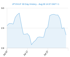 JPY HUF chart - 30 day