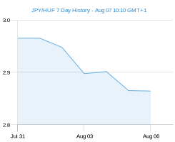 JPY HUF chart - 7 day