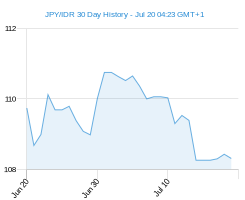 JPY IDR chart - 30 day