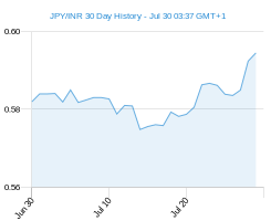 JPY INR chart - 30 day