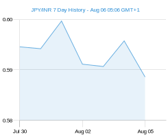 JPY INR chart - 7 day
