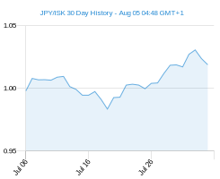 JPY ISK chart - 30 day