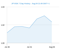 JPY ISK chart - 7 day