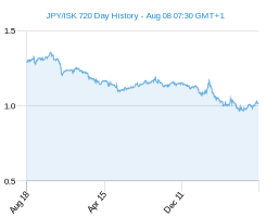 JPY ISK chart - 2 year