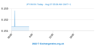 Yen japonais - Peso mexicain Intraday Chart