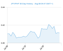 JPY PHP chart - 30 day