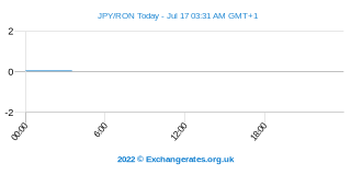 Yen japonais - Leu roumain Intraday Chart