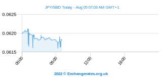 Japanischer Yen - Salomonen Dollar Intraday Chart