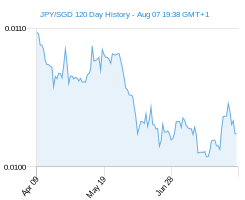 120 day JPY SGD Chart