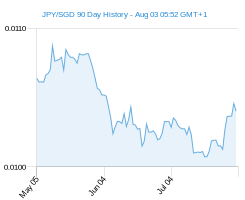 90 day c1 SGD Chart