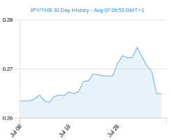 JPY THB chart - 30 day