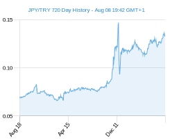 JPY TRY chart - 2 year