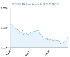 120 day JPY USD Chart