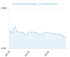 30 day JPY USD Chart