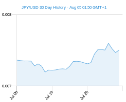 JPY USD chart - 30 day