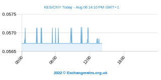 Shilling kényan - Yuan chinois Intraday Chart