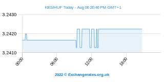 Keniaanse Shilling - Hongaarse Forint Intraday Chart