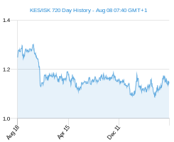 KES ISK chart - 2 year