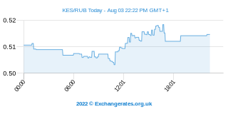 Shilling kényan - Rouble russe Intraday Chart