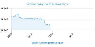 Shilling kényan - Rand sud-africain Intraday Chart