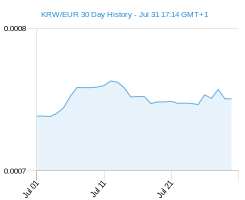 KRW EUR chart - 30 day