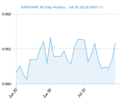 KRW INR chart - 30 day