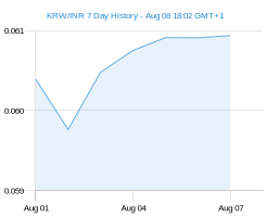 KRW INR chart - 7 day