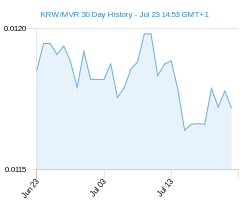 KRW MVR chart - 30 day