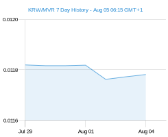 KRW MVR chart - 7 day