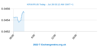 Won sud-coréen - Rouble russe Intraday Chart