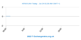 Won sud-coréen - Hryvnia Ukrainien Intraday Chart