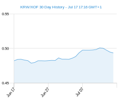 KRW XOF chart - 30 day