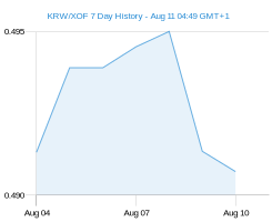 KRW XOF chart - 7 day