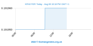Won sud-coréen - Yémen Riyal Intraday Chart
