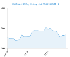KWD ALL chart - 30 day