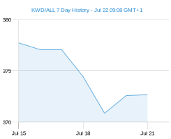 KWD ALL chart - 7 day