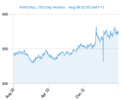 KWD ALL chart - 2 year
