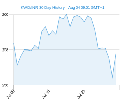 KWD INR chart - 30 day